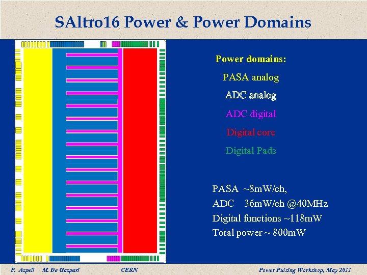 SAltro 16 Power & Power Domains Power domains: PASA analog ADC digital Digital core