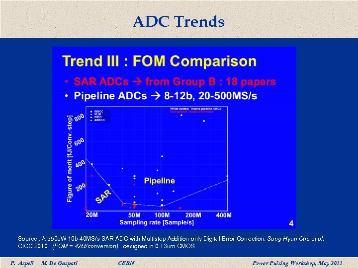 ADC Trends Source : A 550 u. W 10 b 40 MS/s SAR ADC