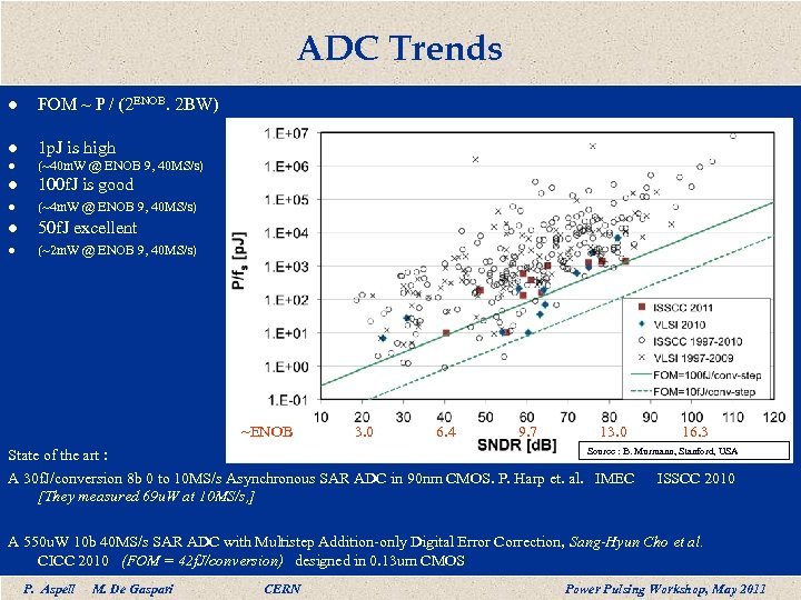 ADC Trends l FOM ~ P / (2 ENOB. 2 BW) l 1 p.