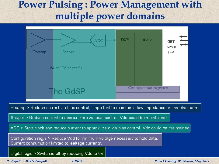 Power Pulsing : Power Management with multiple power domains ADC Preamp DSP RAM GBT