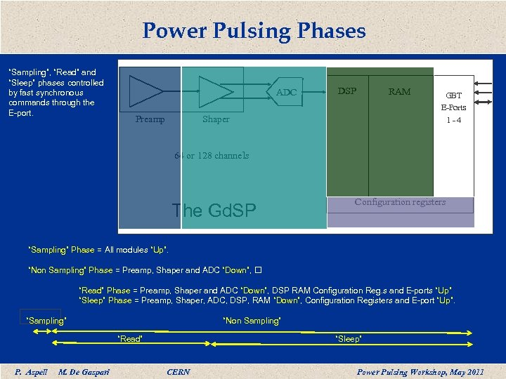 "Power Pulsing Phases ""Sampling"", ""Read"" and ""Sleep"" phases controlled by fast synchronous commands through"