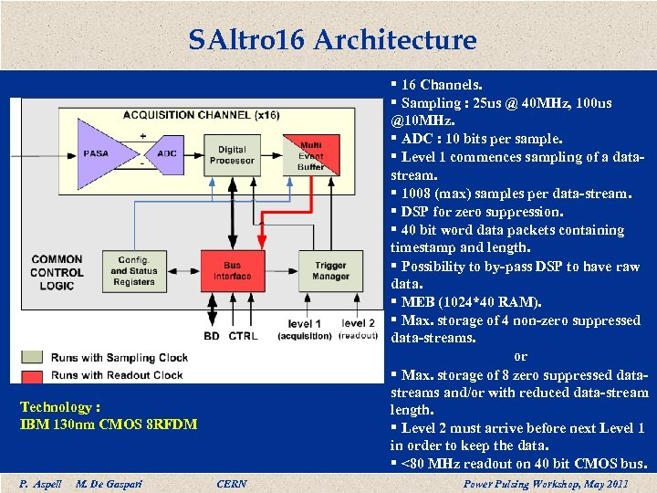 SAltro 16 Architecture § 16 Channels. § Sampling : 25 us @ 40 MHz,