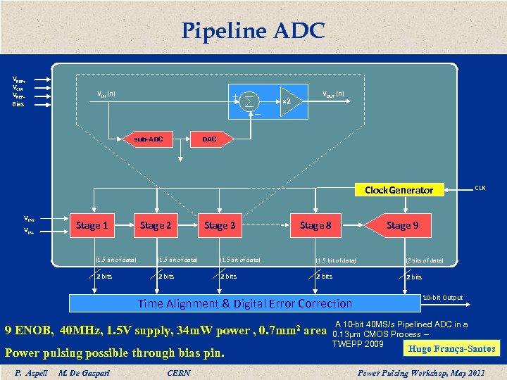 Pipeline ADC VREF+ VCM VREFBias VIN (n) × 2 VOUT (n) DAC sub-ADC Clock.