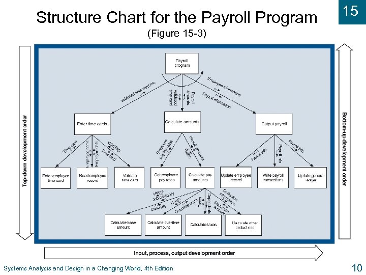 Structure Chart for the Payroll Program 15 (Figure 15 -3) Systems Analysis and Design