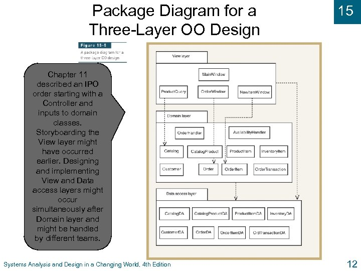 Package Diagram for a Three-Layer OO Design 15 Chapter 11 described an IPO order