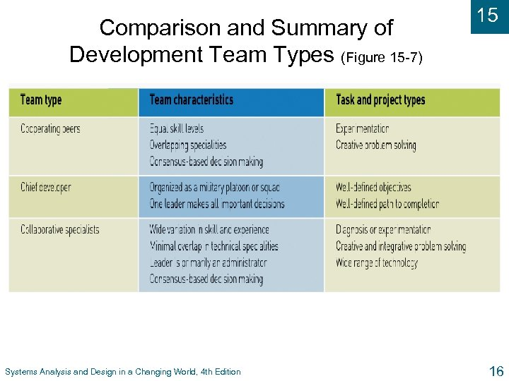 Comparison and Summary of Development Team Types (Figure 15 -7) Systems Analysis and Design
