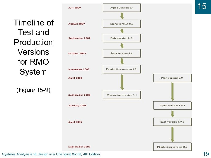 15 Timeline of Test and Production Versions for RMO System (Figure 15 -9) Systems