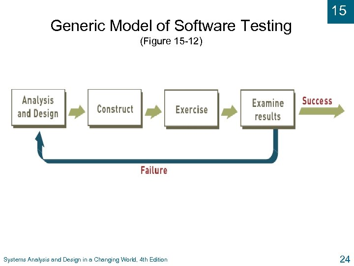 Generic Model of Software Testing 15 (Figure 15 -12) Systems Analysis and Design in