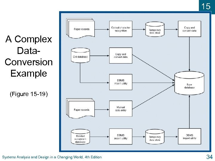 15 A Complex Data. Conversion Example (Figure 15 -19) Systems Analysis and Design in