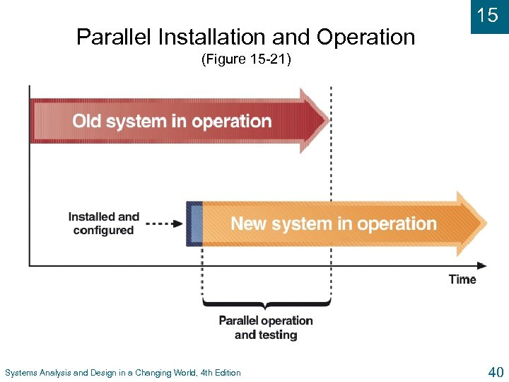 Parallel Installation and Operation 15 (Figure 15 -21) Systems Analysis and Design in a