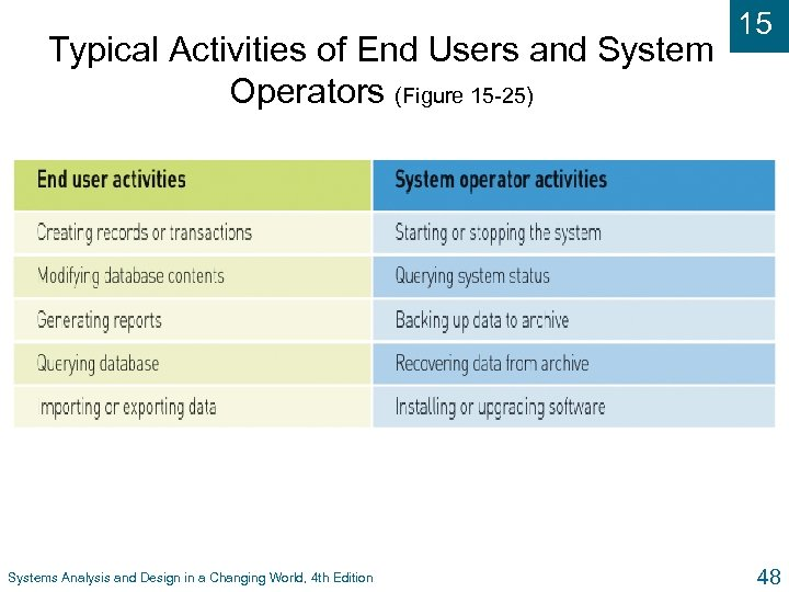 Typical Activities of End Users and System Operators (Figure 15 -25) Systems Analysis and