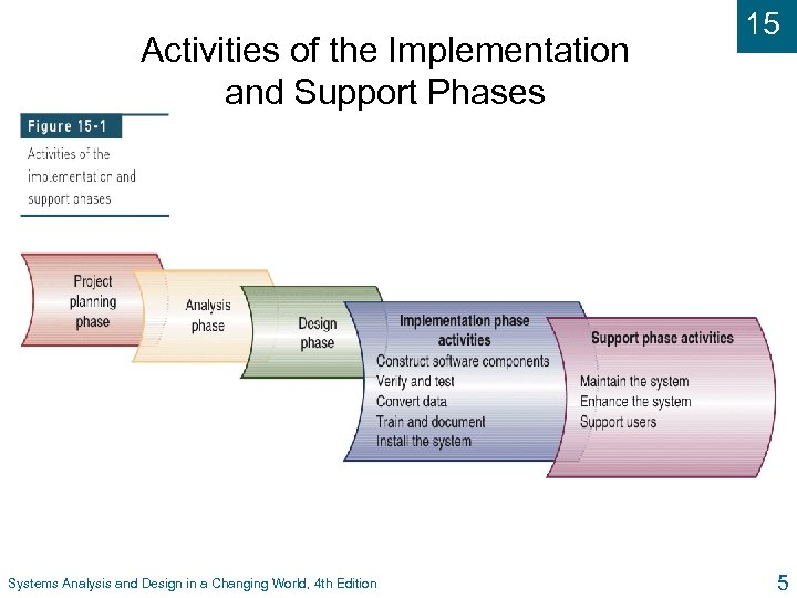 Activities of the Implementation and Support Phases Systems Analysis and Design in a Changing