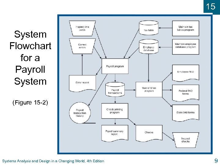 15 System Flowchart for a Payroll System (Figure 15 -2) Systems Analysis and Design