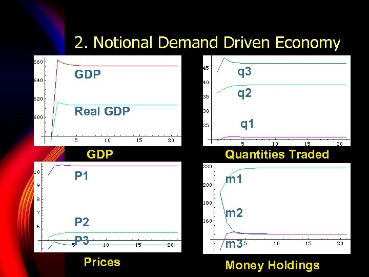 2. Notional Demand Driven Economy GDP q 3 q 2 Real GDP P 1
