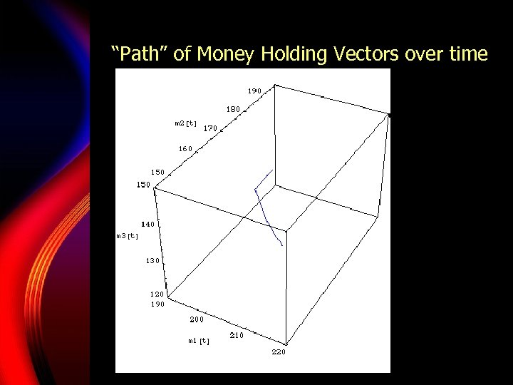 """""""Path"""" of Money Holding Vectors over time"""