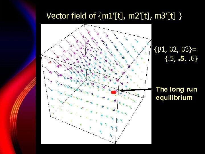 Vector field of {m 1'[t], m 2'[t], m 3'[t] } {β 1, β 2,