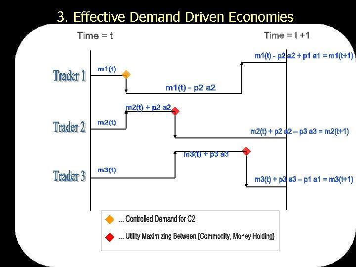 3. Effective Demand Driven Economies