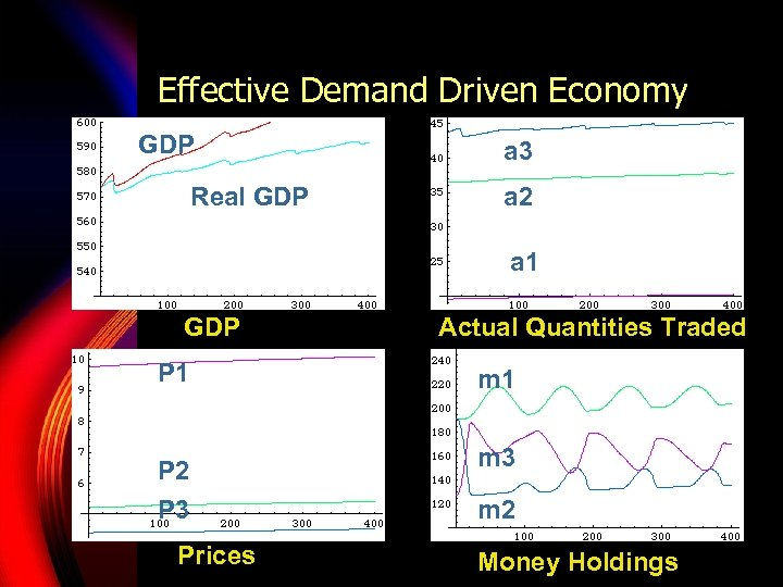 Effective Demand Driven Economy GDP Real GDP a 3 a 2 a 1 GDP