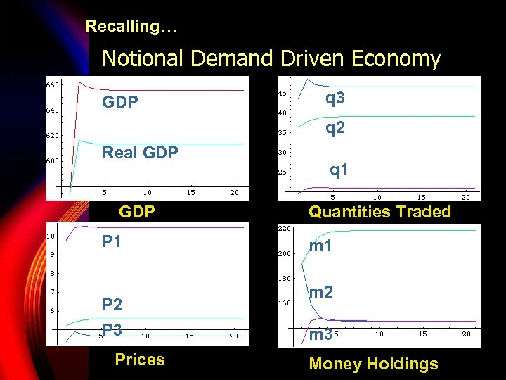 Recalling… Notional Demand Driven Economy GDP q 3 q 2 Real GDP P 1