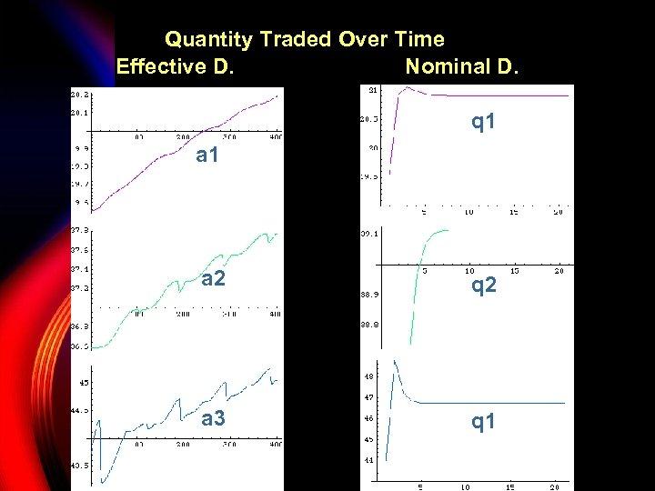 Quantity Traded Over Time Effective D. Nominal D. q 1 a 2 q 2