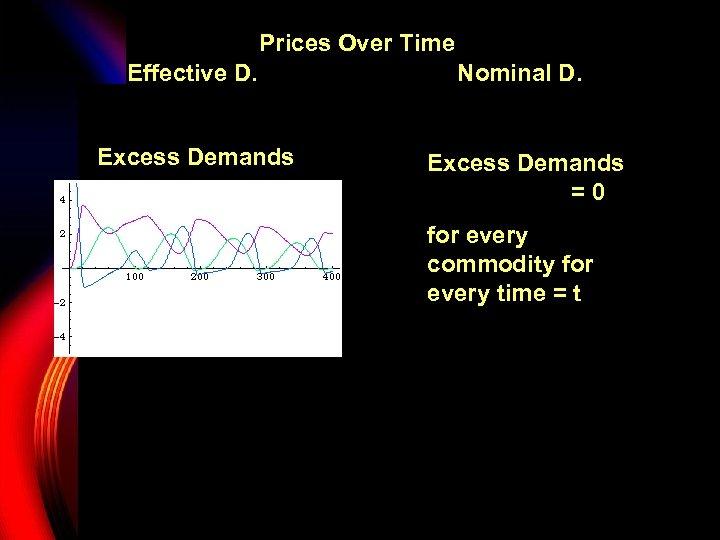 Prices Over Time Effective D. Nominal D. Excess Demands P 1 Excess Demands =0