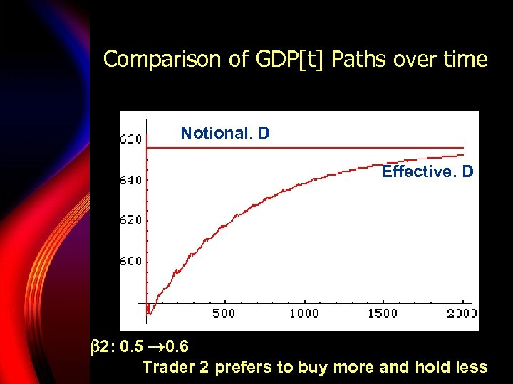 Comparison of GDP[t] Paths over time Notional. D Effective. D 2: 0. 5 0.