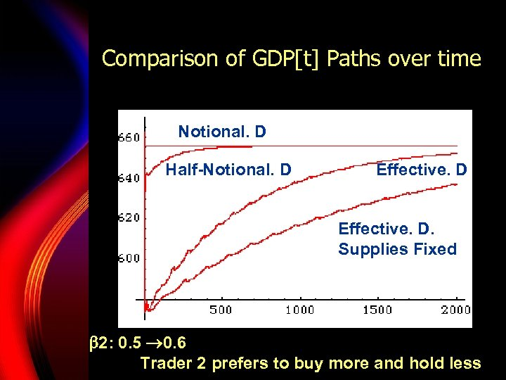 Comparison of GDP[t] Paths over time Notional. D Half-Notional. D Effective. D. Supplies Fixed