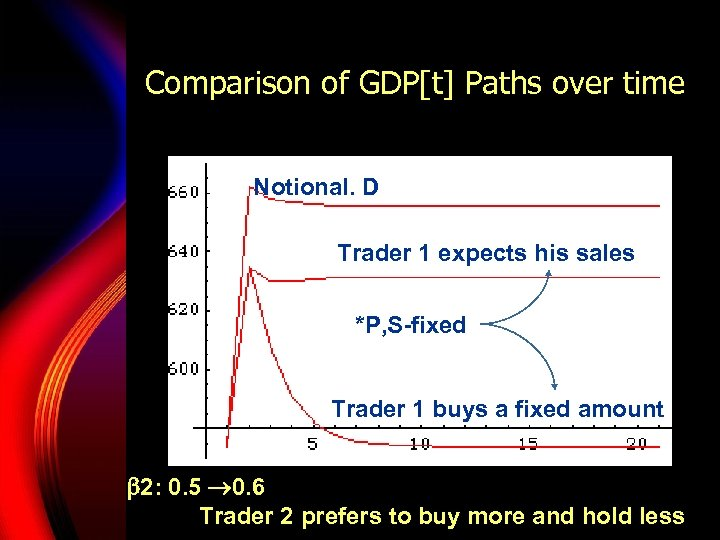Comparison of GDP[t] Paths over time Notional. D Trader 1 expects his sales *P,