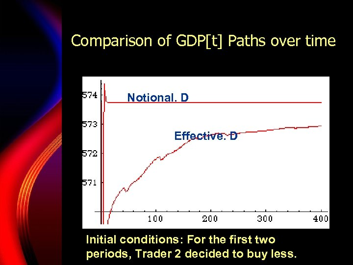 Comparison of GDP[t] Paths over time Notional. D Effective. D Initial conditions: For the
