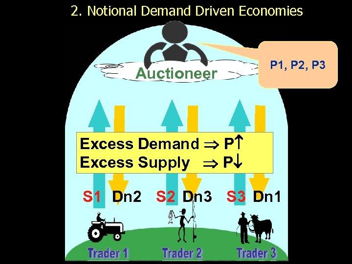 2. Notional Demand Driven Economies Auctioneer P 1, P 2, P 3 Excess Demand