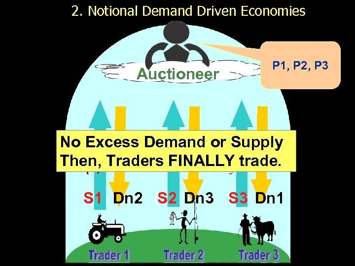 2. Notional Demand Driven Economies Auctioneer P 1, P 2, P 3 No Excess