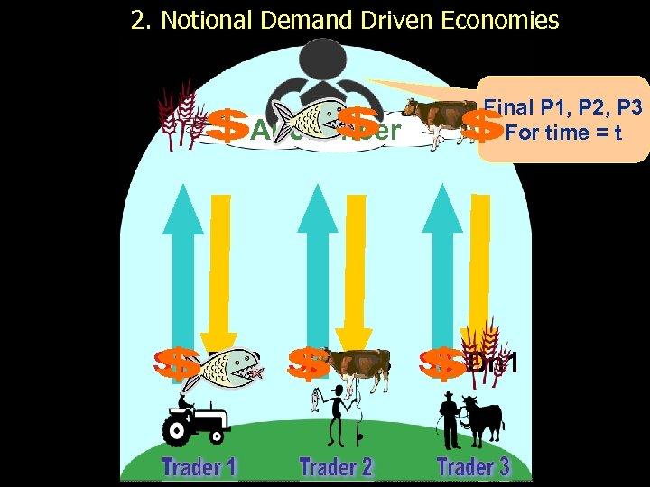 2. Notional Demand Driven Economies Auctioneer Final P 1, P 2, P 3 For