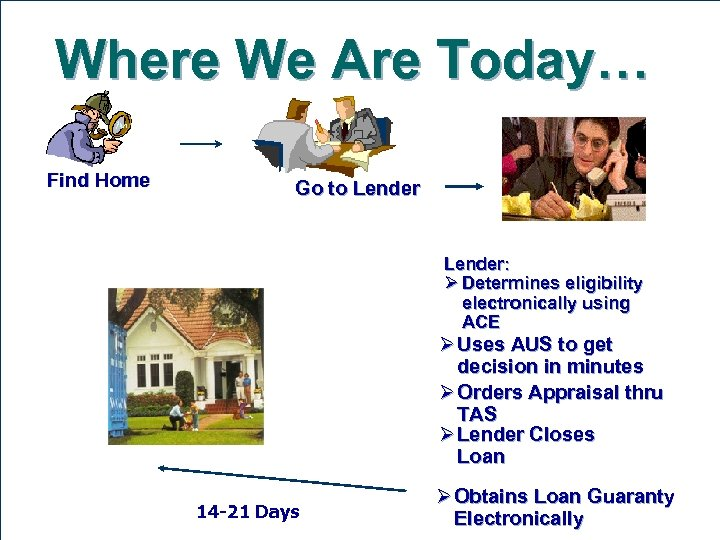 Where We Are Today… Find Home Go to Lender: Ø Determines eligibility electronically using