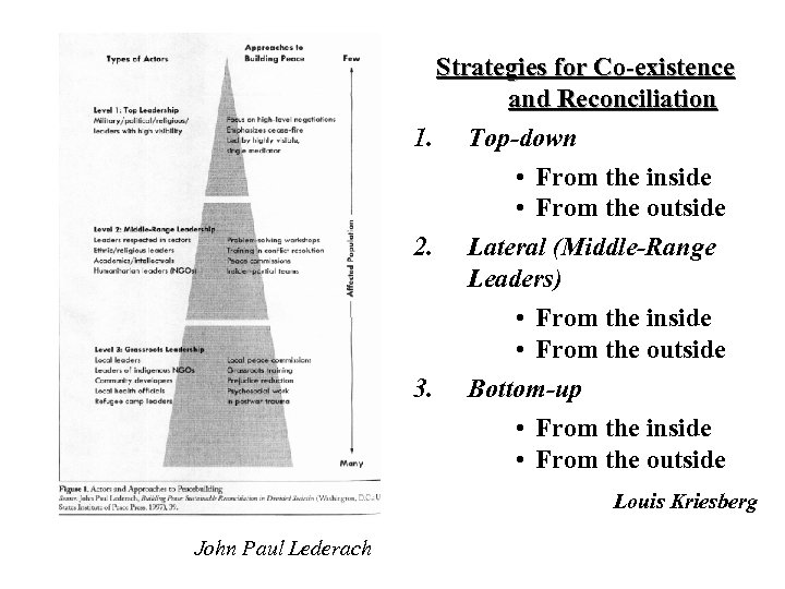 Strategies for Co-existence and Reconciliation 1. Top-down • From the inside • From the
