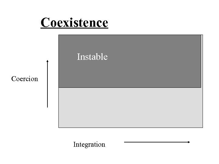 Coexistence Instable Coercion Integration