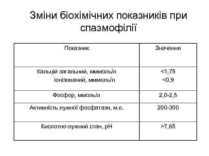 Зміни біохімічних показників при спазмофілії Показник Значення Кальцій загальний, мммоль/л іонізований, мммоль/л <1, 75