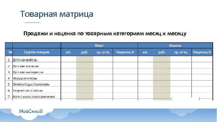 Товарная матрица Продажи и наценка по товарным категориям месяц к месяцу