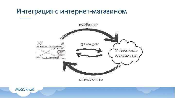 Интеграция с интернет-магазином товары заказы остатки Учетная система
