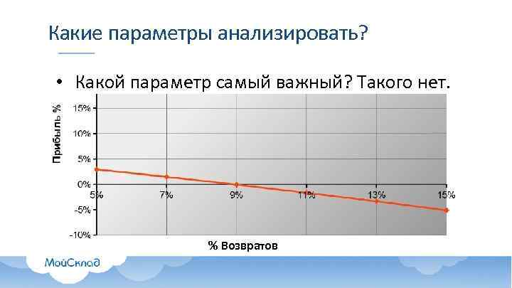 Какие параметры анализировать? • Какой параметр самый важный? Такого нет. % Возвратов