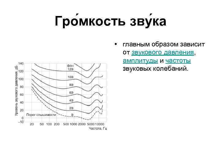 Гро мкость зву ка • главным образом зависит от звукового давления, амплитуды и частоты