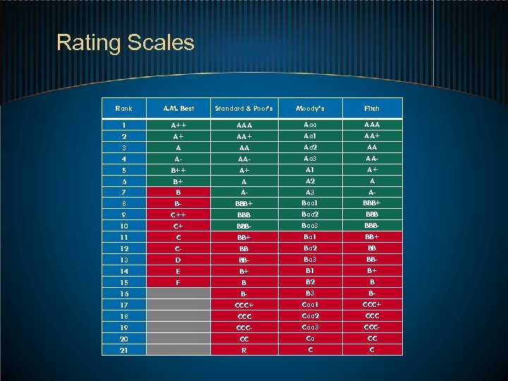 Rating Scales Rank A. M. Best Standard & Poor's Moody's Fitch 1 2 3