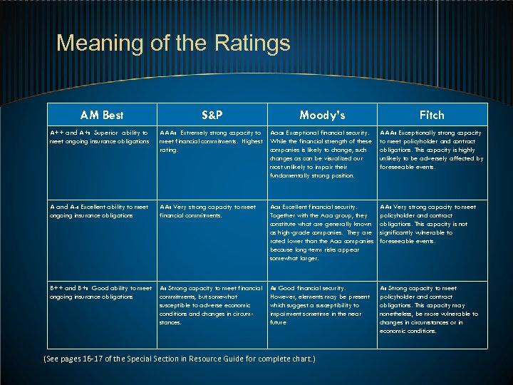 Meaning of the Ratings AM Best S&P Moody's Fitch A++ and A+: Superior ability