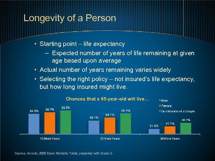 Longevity of a Person • Starting point – life expectancy – Expected number of