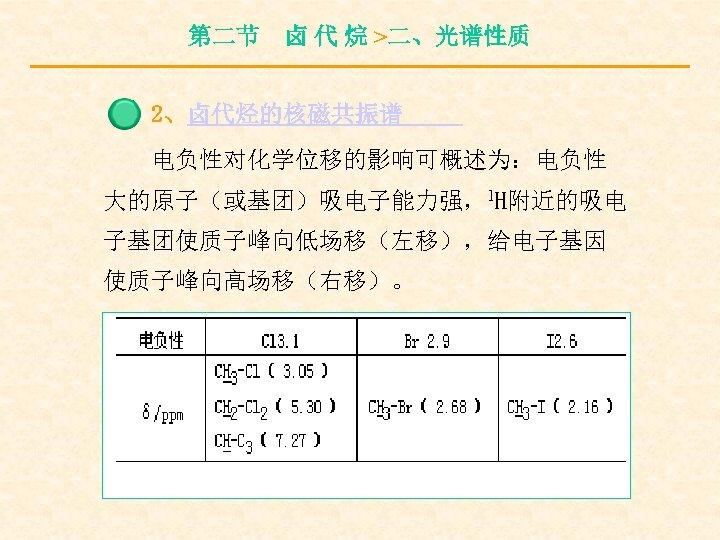 第二节 卤 代 烷 >二、光谱性质 2、卤代烃的核磁共振谱 电负性对化学位移的影响可概述为:电负性 大的原子(或基团)吸电子能力强,1 H附近的吸电 子基团使质子峰向低场移(左移),给电子基因 使质子峰向高场移(右移)。
