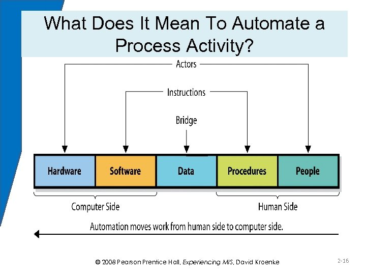 What Does It Mean To Automate a Process Activity? © 2008 Pearson Prentice Hall,