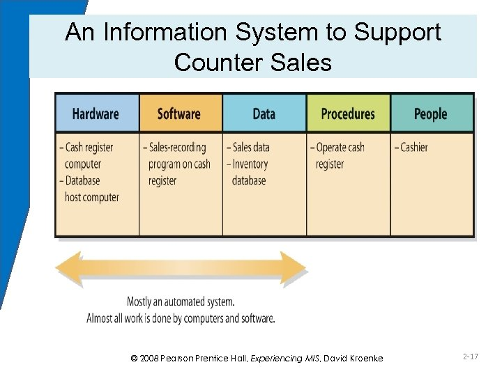An Information System to Support Counter Sales Figure 2 -4 © 2008 Pearson Prentice