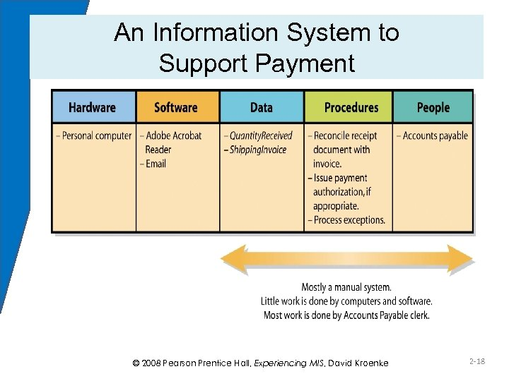 An Information System to Support Payment Figure 2 -5 © 2008 Pearson Prentice Hall,
