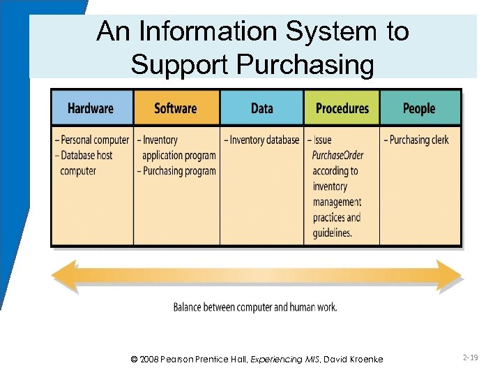 An Information System to Support Purchasing Figure 2 -6 © 2008 Pearson Prentice Hall,