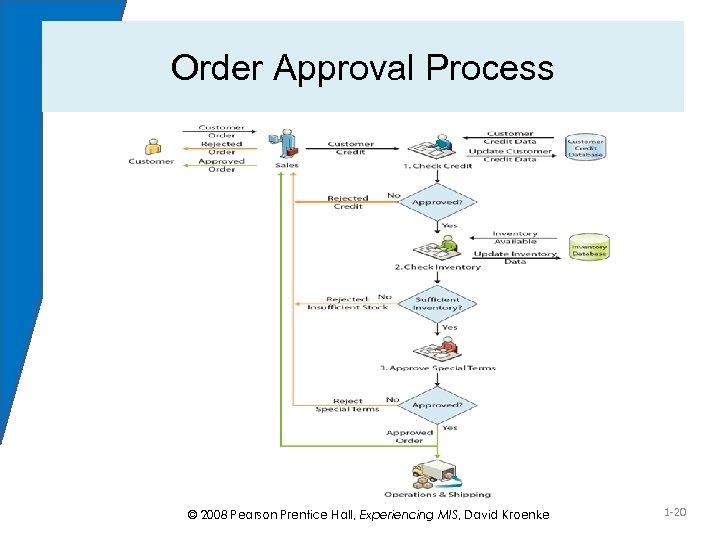 Order Approval Process © 2008 Pearson Prentice Hall, Experiencing MIS, David Kroenke 1 -20