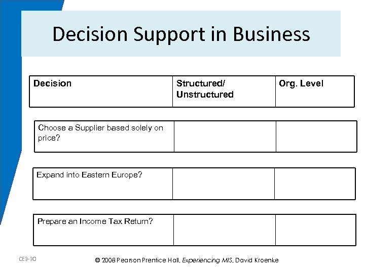 Decision Support in Business Decision Structured/ Unstructured Choose a Supplier based solely on price?